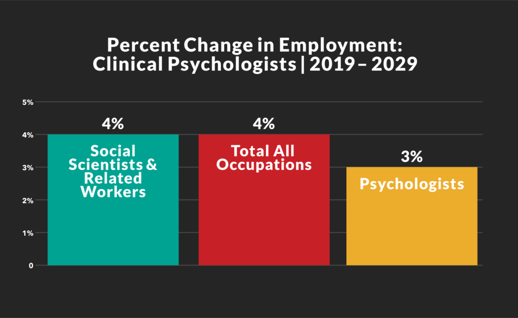 Clinical Psychologist Job Outlook